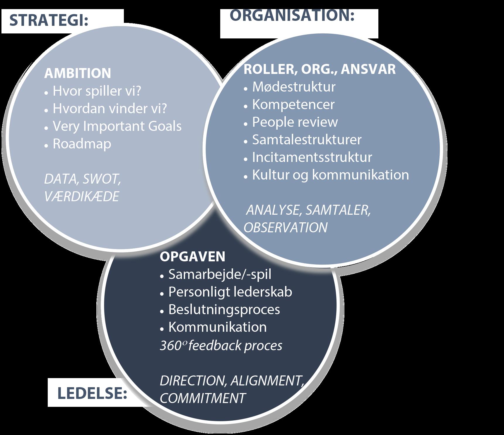 Model for organisationsudvikling
